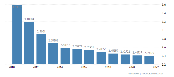 liberia population growth annual percent wb data