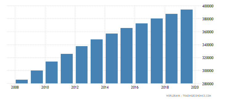 liberia population of compulsory school age male number wb data