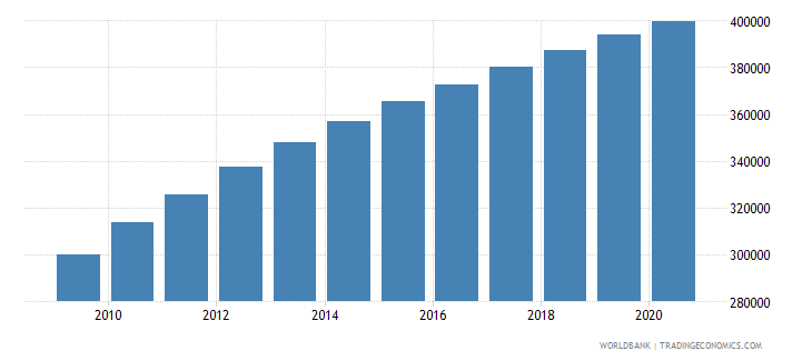 liberia population of the official age for primary education male number wb data
