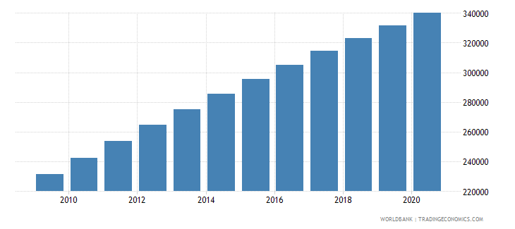 liberia population of the official age for secondary education female number wb data