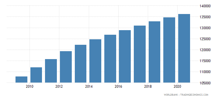 liberia population of the official entrance age to primary education both sexes number wb data