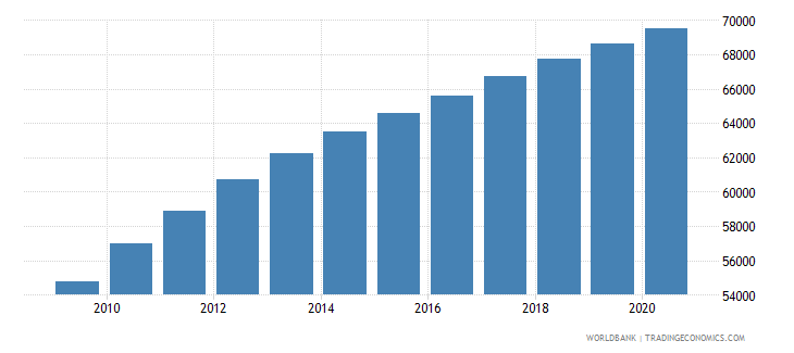 liberia population of the official entrance age to primary education male number wb data
