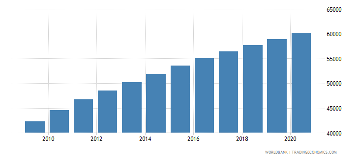 liberia population of the official entrance age to secondary general education female number wb data