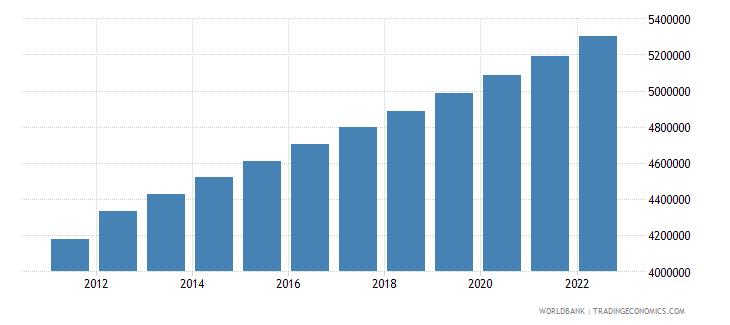 liberia population total wb data