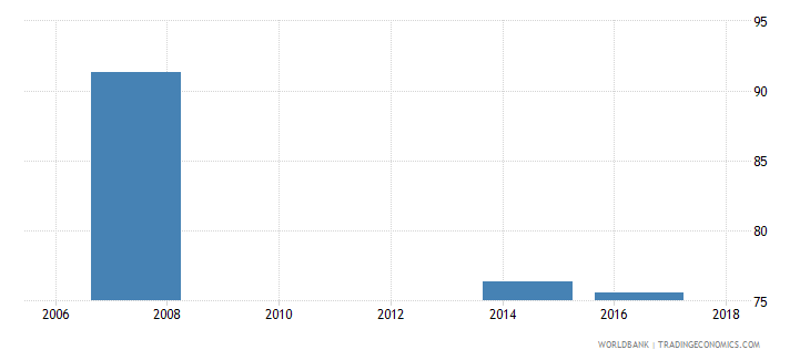 liberia poverty headcount ratio at $3 20 a day 2011 ppp percent of population wb data