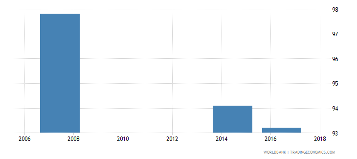 liberia poverty headcount ratio at $5 50 a day 2011 ppp percent of population wb data
