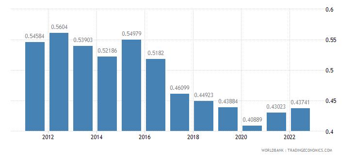 liberia ppp conversion factor gdp lcu per international dollar wb data