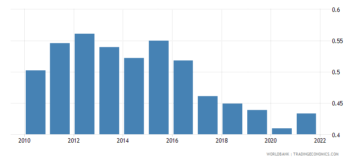 liberia ppp conversion factor gdp to market exchange rate ratio wb data