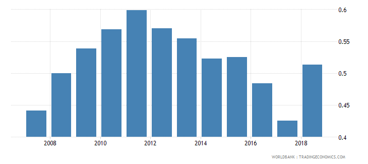 liberia ppp conversion factor private consumption lcu per international dollar wb data
