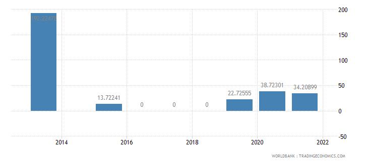 liberia present value of external debt percent of gni wb data