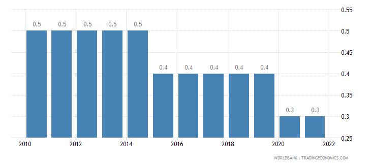 liberia prevalence of hiv male percent ages 15 24 wb data