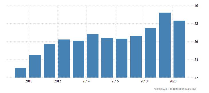 liberia prevalence of undernourishment percent of population wb data