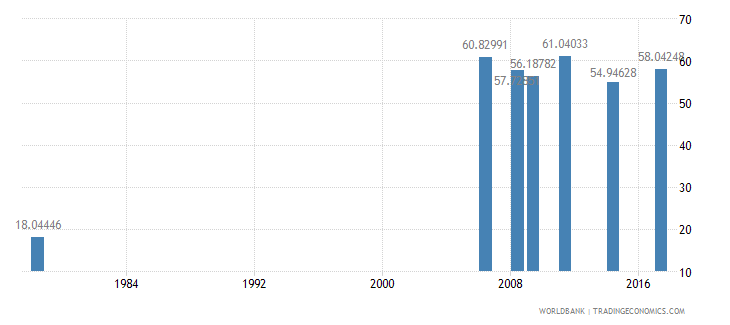 liberia primary completion rate female percent of relevant age group wb data