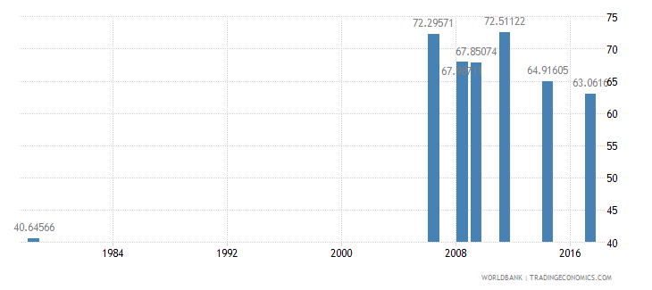 liberia primary completion rate male percent of relevant age group wb data