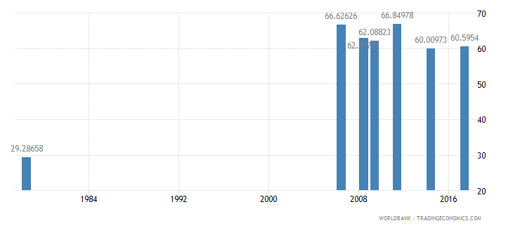 liberia primary completion rate total percent of relevant age group wb data