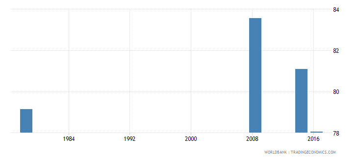 liberia progression to secondary school male percent wb data
