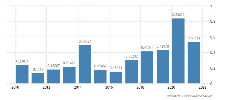 liberia public and publicly guaranteed debt service percent of gni wb data