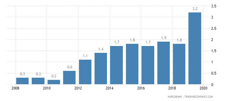 liberia public credit registry coverage percent of adults wb data