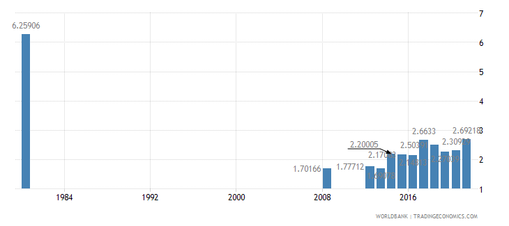 liberia public spending on education total percent of gdp wb data