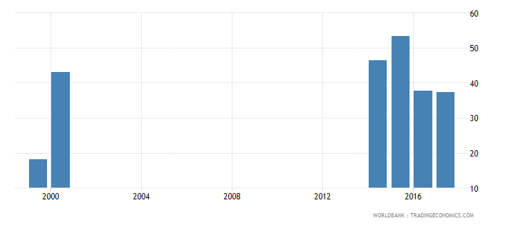 liberia pupil teacher ratio in pre primary education headcount basis wb data