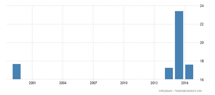 liberia pupil teacher ratio in upper secondary education headcount basis wb data