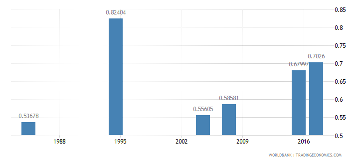 liberia ratio of young literate females to males percent ages 15 24 wb data