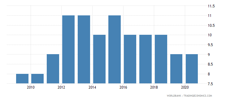 liberia regulatory quality number of sources wb data