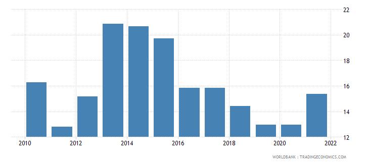 liberia regulatory quality percentile rank wb data