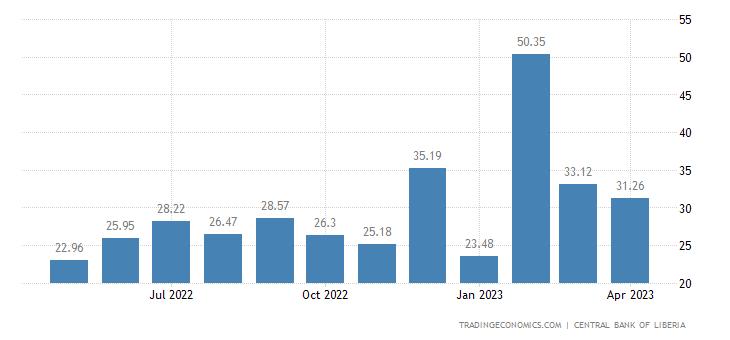Liberia Remittances