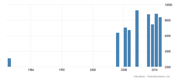 liberia repeaters in grade 2 of primary education both sexes number wb data