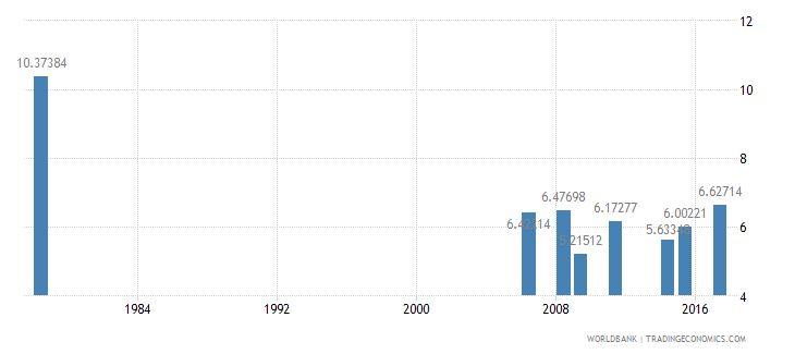 liberia repeaters primary male percent of male enrollment wb data
