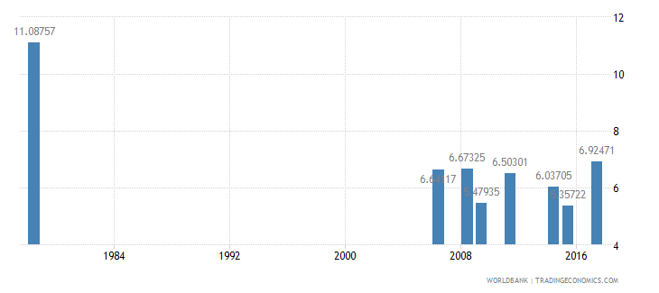 liberia repeaters primary total percent of total enrollment wb data