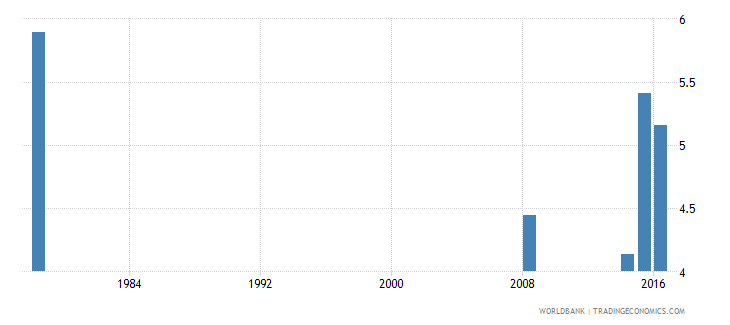 liberia repetition rate in grade 1 of lower secondary general education male percent wb data