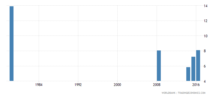 liberia repetition rate in grade 1 of primary education female percent wb data