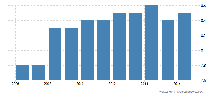 liberia resolving insolvency recovery rate cents on the dollar wb data