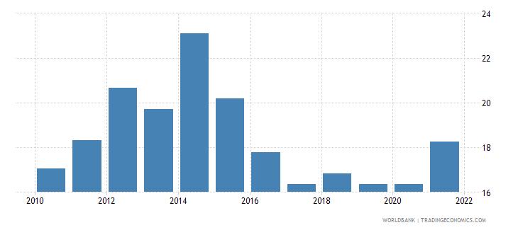 liberia rule of law percentile rank wb data