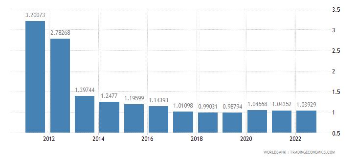 liberia rural population growth annual percent wb data