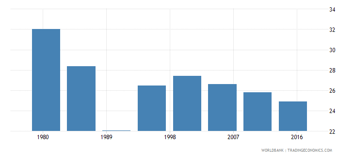 liberia rural population male percent of total wb data