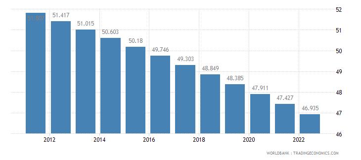 liberia rural population percent of total population wb data