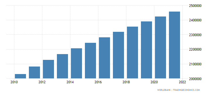 liberia rural population wb data