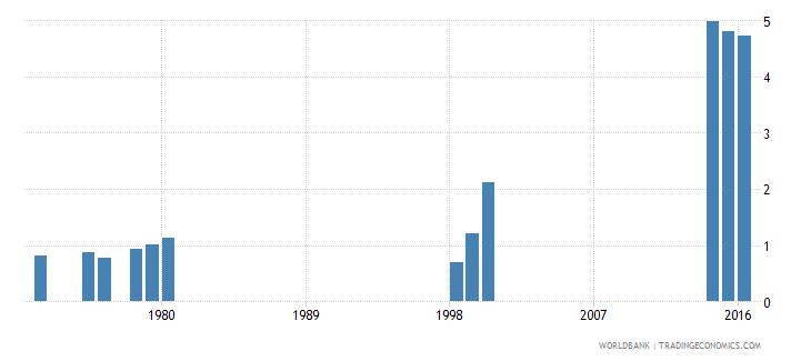 liberia school life expectancy pre primary female years wb data