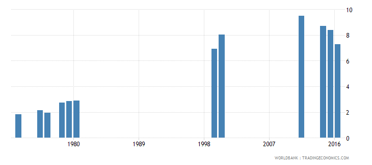 liberia school life expectancy primary and secondary female years wb data