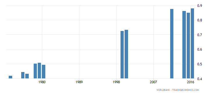 liberia school life expectancy primary and secondary gender parity index gpi wb data