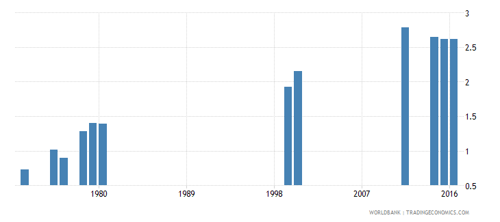 liberia school life expectancy secondary both sexes years wb data