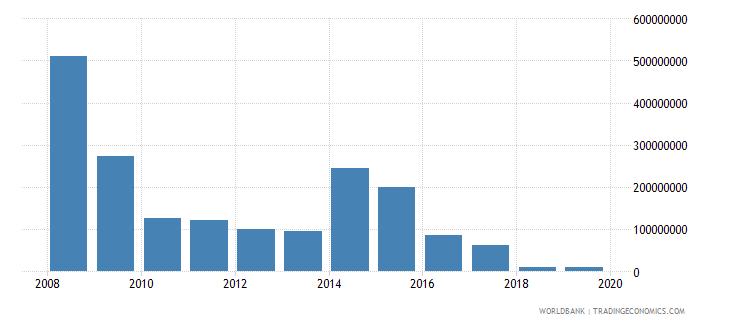 liberia service exports bop us dollar wb data
