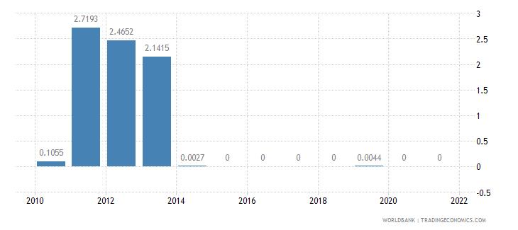liberia short term debt percent of total external debt wb data