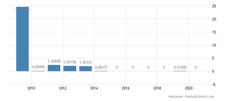 liberia short term debt percent of total reserves wb data