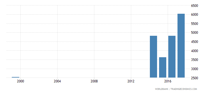 liberia teachers in upper secondary education both sexes number wb data