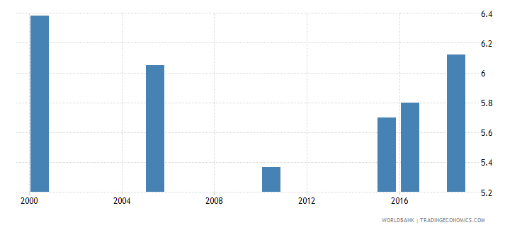 liberia total alcohol consumption per capita liters of pure alcohol projected estimates 15 years of age wb data