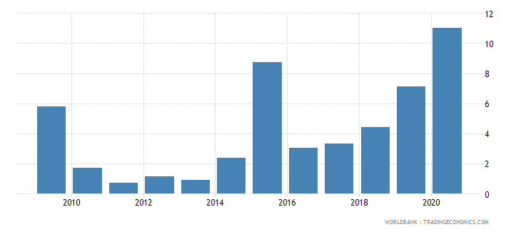 liberia total debt service percent of exports of goods services and income wb data